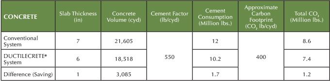 Concrete comparison